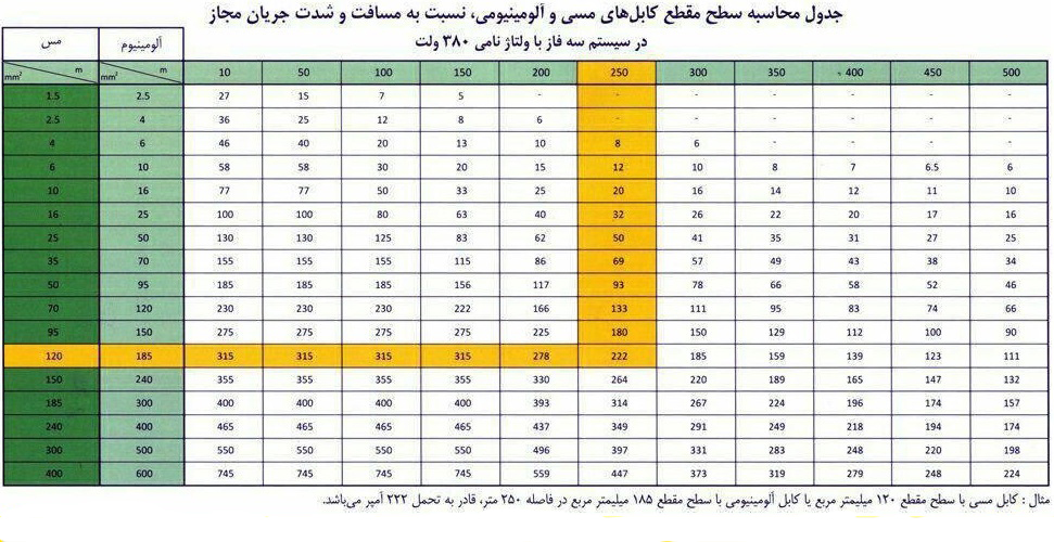 کابل 120+240*3 آلومینیومی سه فاز ارزان